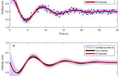Kalman filtering for a physics laboratory