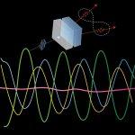 First Single Photon Quantum Physics Laboratory in Pakistan