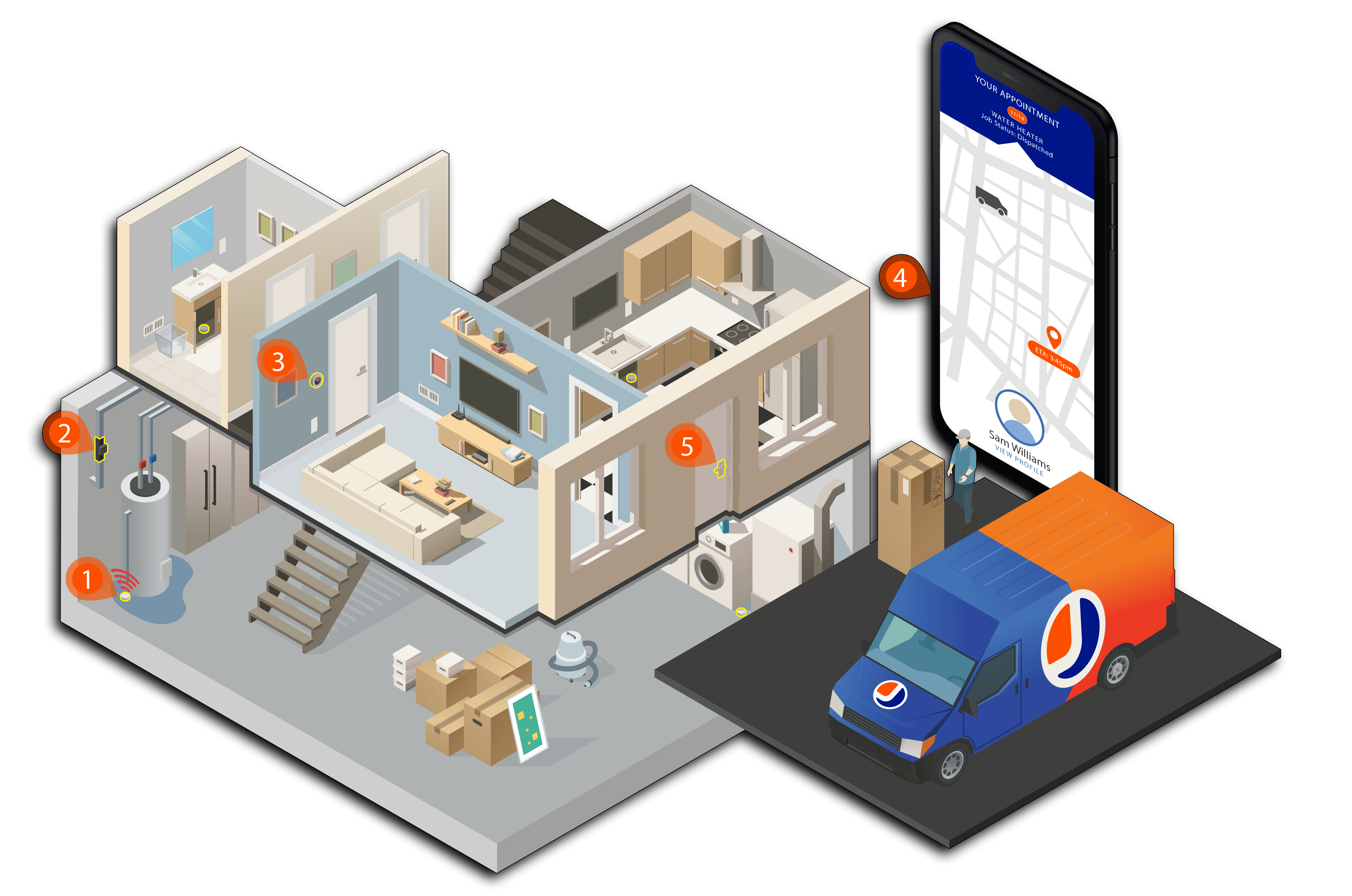 Diagram of how home automation can benefit a home