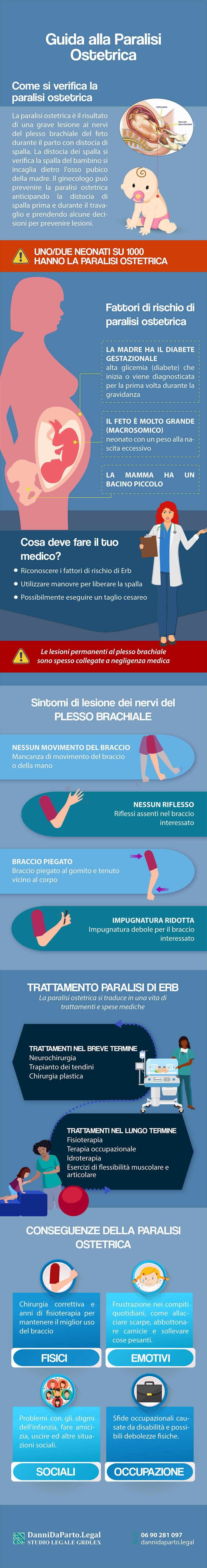 paralisi-ostetrica-infografica