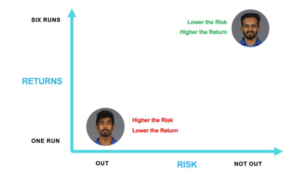 In case of Bumrah, you are taking a much higher risk for a potentially lower return. And the reverse is true in case of Jadhav where you have a much lower risk factor & a higher return potential.
