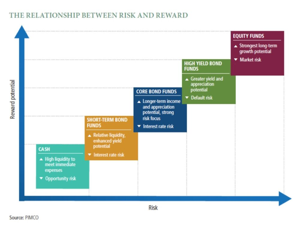 Popular financial investment options according to their potential return and risk