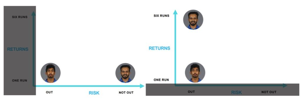 Identifying Bumrah and Jadhav's bowling in a RISK and RETURN matrix