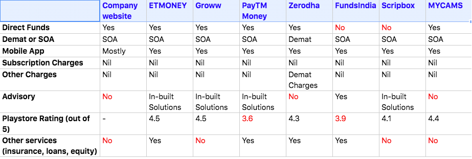 Comparison of different online platforms like ETMONEY, Groww, PayTMMoney, Zerodha, MYCams and Scripbox. These platforms help you start an SIP with ease
