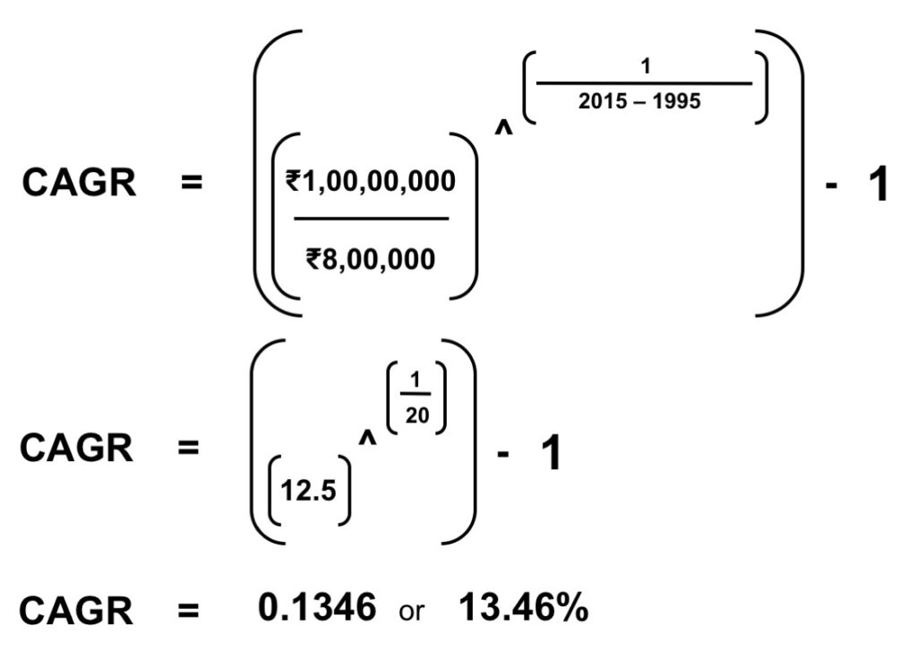 Your ₹8,00,000 investment in real estate in Bangalore (Bengaluru) has grown at a CAGR of 13.46% over 20 years