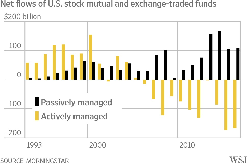 Since 2008, actively managed funds have only seen net outflows while passively managed funds have seen net inflows for over 25 years now. The shift towards passive is definitely there.