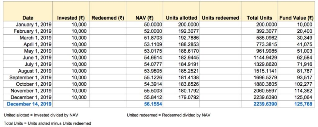 This is how a monthly SIP statement will look like with units getting invested every month and a rise or drop in fund value depending on the applied NAV (net asset value)