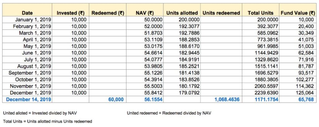 Upon redemption (sale) of units, the fund value is reduced to reflect the redeemed units and the NAV (net asset value) at which the redemption took place.