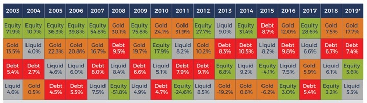 Different assets perform differently over years in terms of performance
