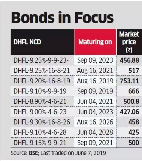 DHFL NCD prices were trading at much below that issuance price of ₹1,000 in June 2019