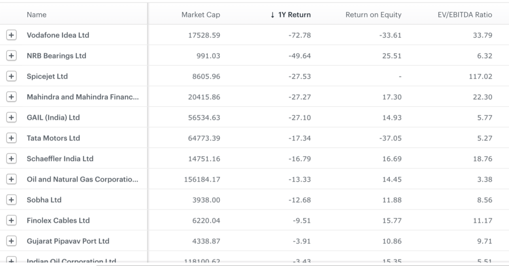 Portfolio of Franklin Build India Fund has a number of beaten down stocks with good ROE and EV/EBITDA ratio showing good, investment worthy valuations