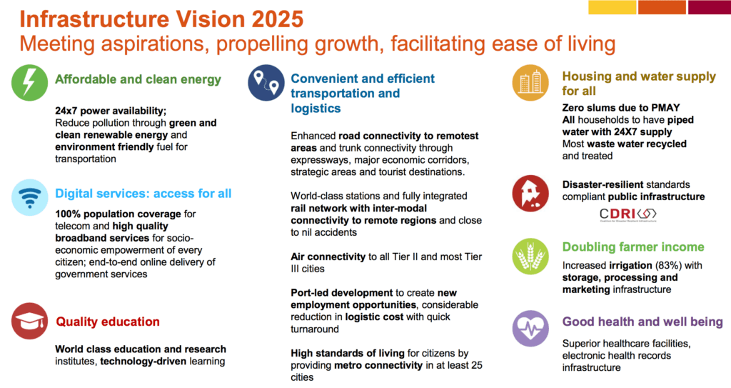 Infrastructure Vision 2025 includes the Indian government's core areas of focus such as renewable energy, digital services, education, road & rail connectivity, ports, housing, water, irrigation, pipelines and healthcare