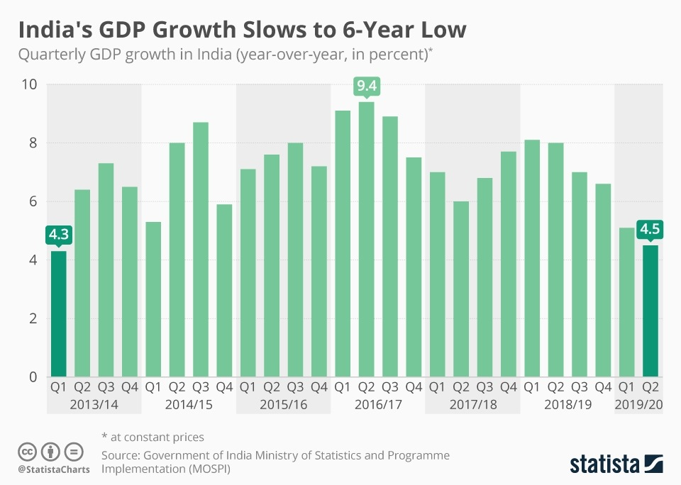 Recent quarters reveal slowing growth of the Indian economy