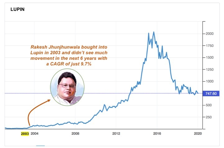 Rakesh Jhunjhunwala bought Lupin in 2003 and held onto it for 6 years without much appreciation as the numbers were to his advantage even if the stock market wasn't seeing it that way