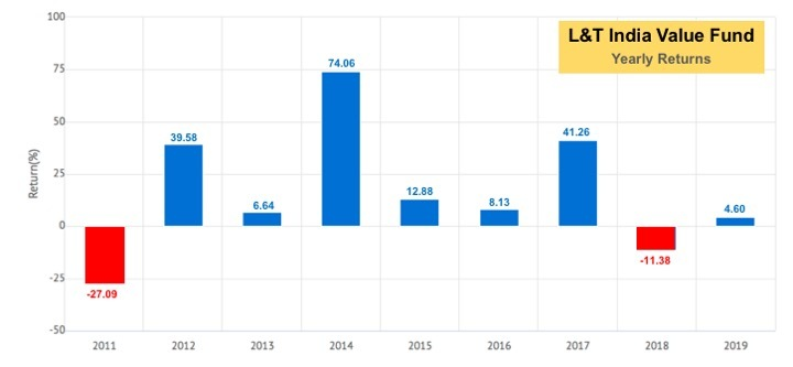 L&T India Value Fund has have positive returns in most years barring two years