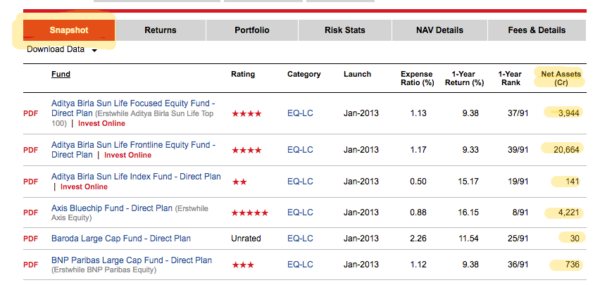 Large cap equity mutual funds have different expenses structures depending on the AUM managed