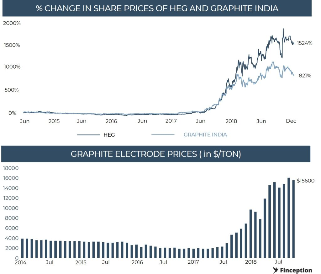 The price of graphite electrode and the share price of HEG Limited and Graphite India have been highly correlated. The run up in prices of the electrodes started in Jun 2018 and so did the share price jump