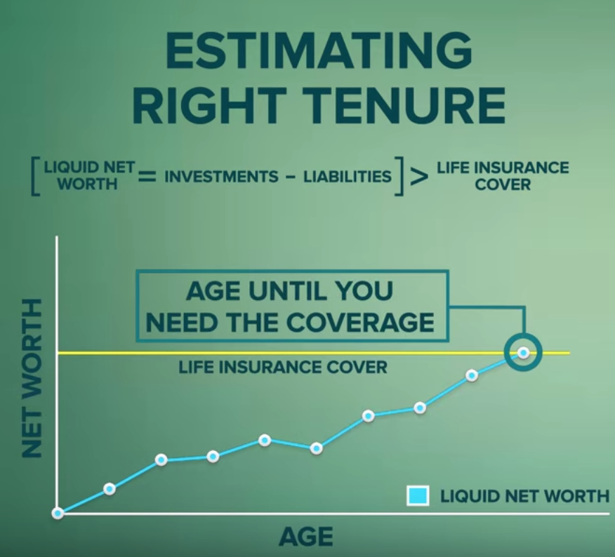 You should have a term insurance plan until the age your liquid assets (net of liabilities) is greater than the life insurance requirements