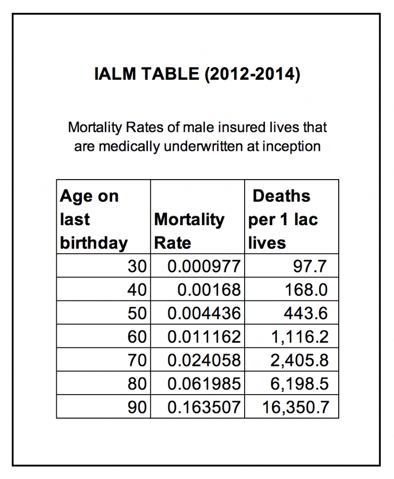 Snapshot of IALM table for some select age groups. The IALM table records mortality or rate of deaths across different age groups. This data helps insurance and reinsurance companies determine term insurance premiums.
