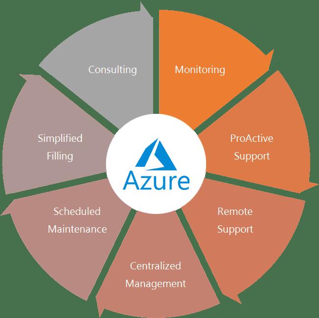 Managed Azure Services