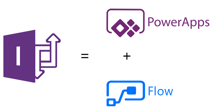 InfoPath to Microsoft Power Platform Migration Services
