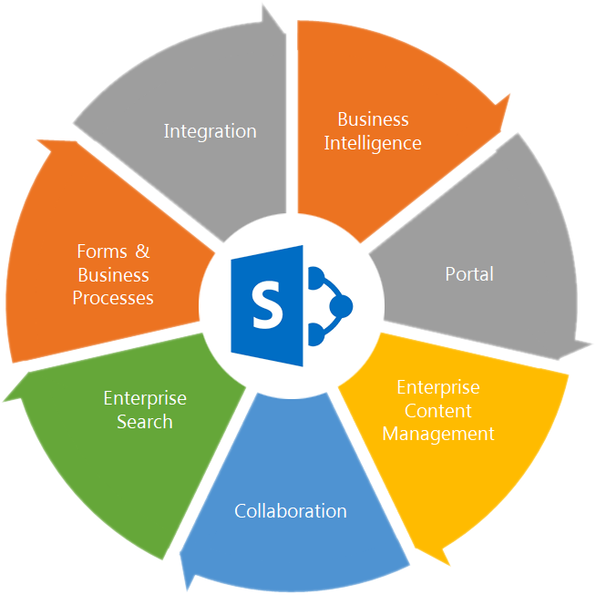 Managed SharePoint Services