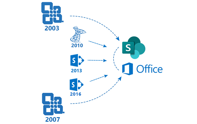 SharePoint Migrations & Upgrade Services