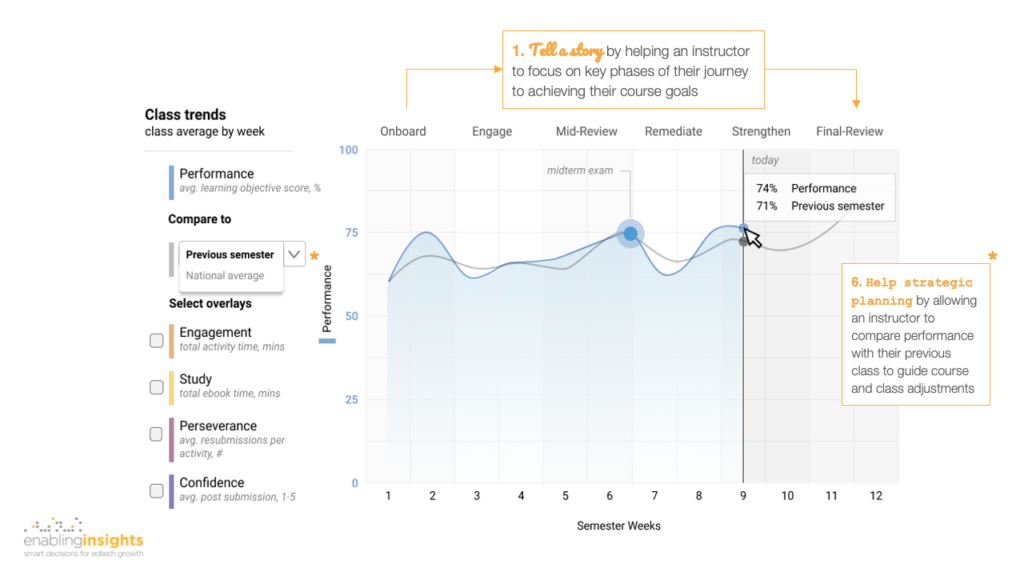 Design examples for actionable dashboards example - class trends during semester enablinginsights
