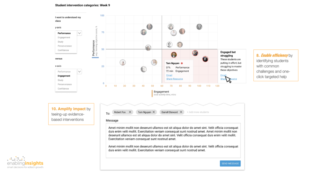 Design examples for actionable dashboards example - class intervention categories enablinginsights
