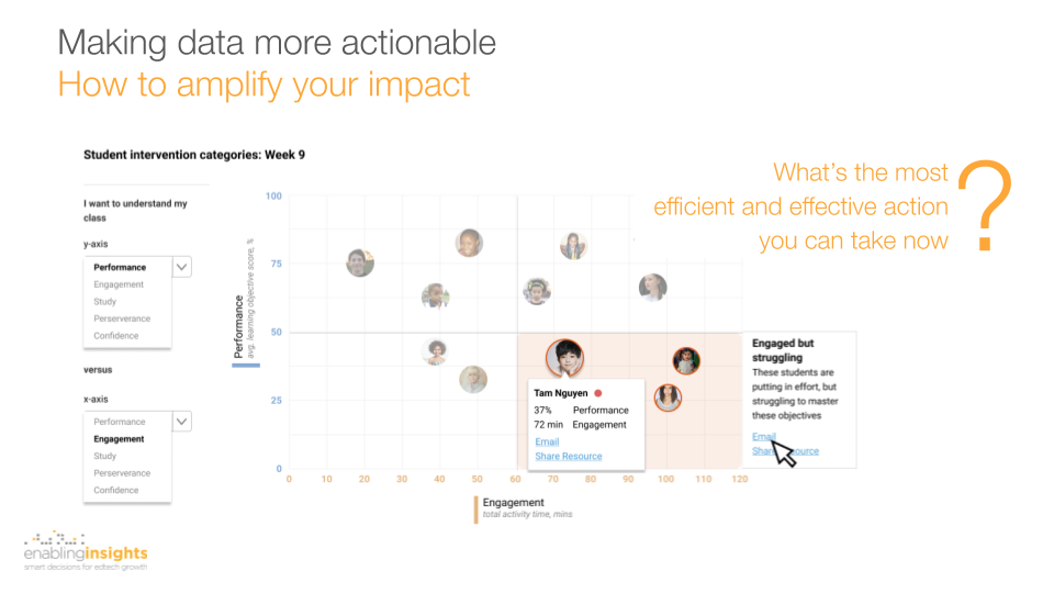 dashboard design for edtech product showing how to enable efficient teacher interventions with young learners enablinginsights
