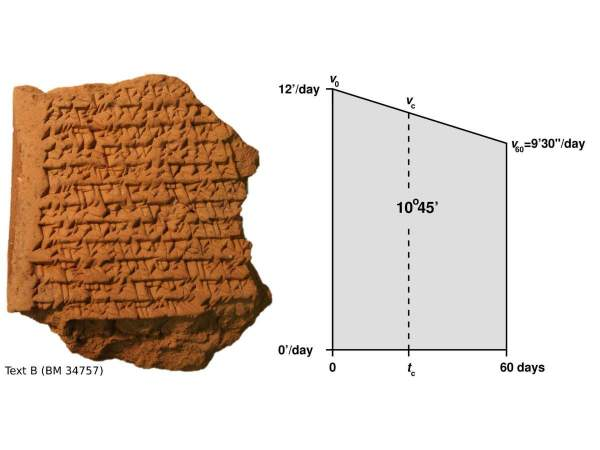 Babylon knew secrets of the solar system 1,500 years before Europe