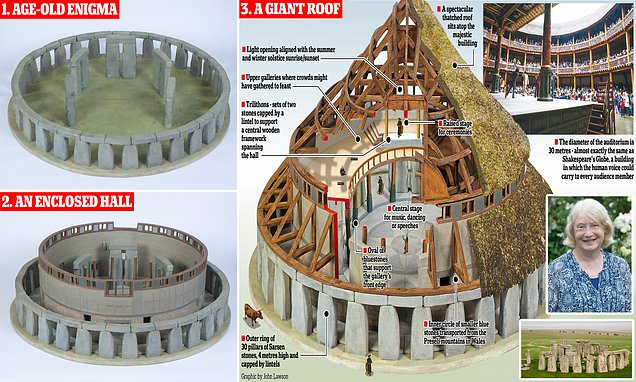 The architect believes Stonehenge once had a thatched roof to form the temple