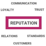 info graphic for marketing emergency response highlighting loyalty, communication,trust, relations, standards, customer, reputation
