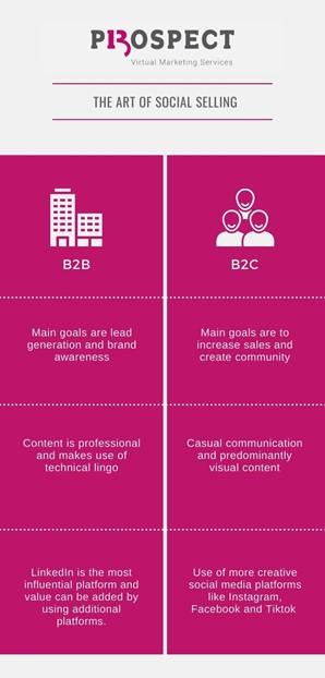 Infographic: B2B and B2C social media