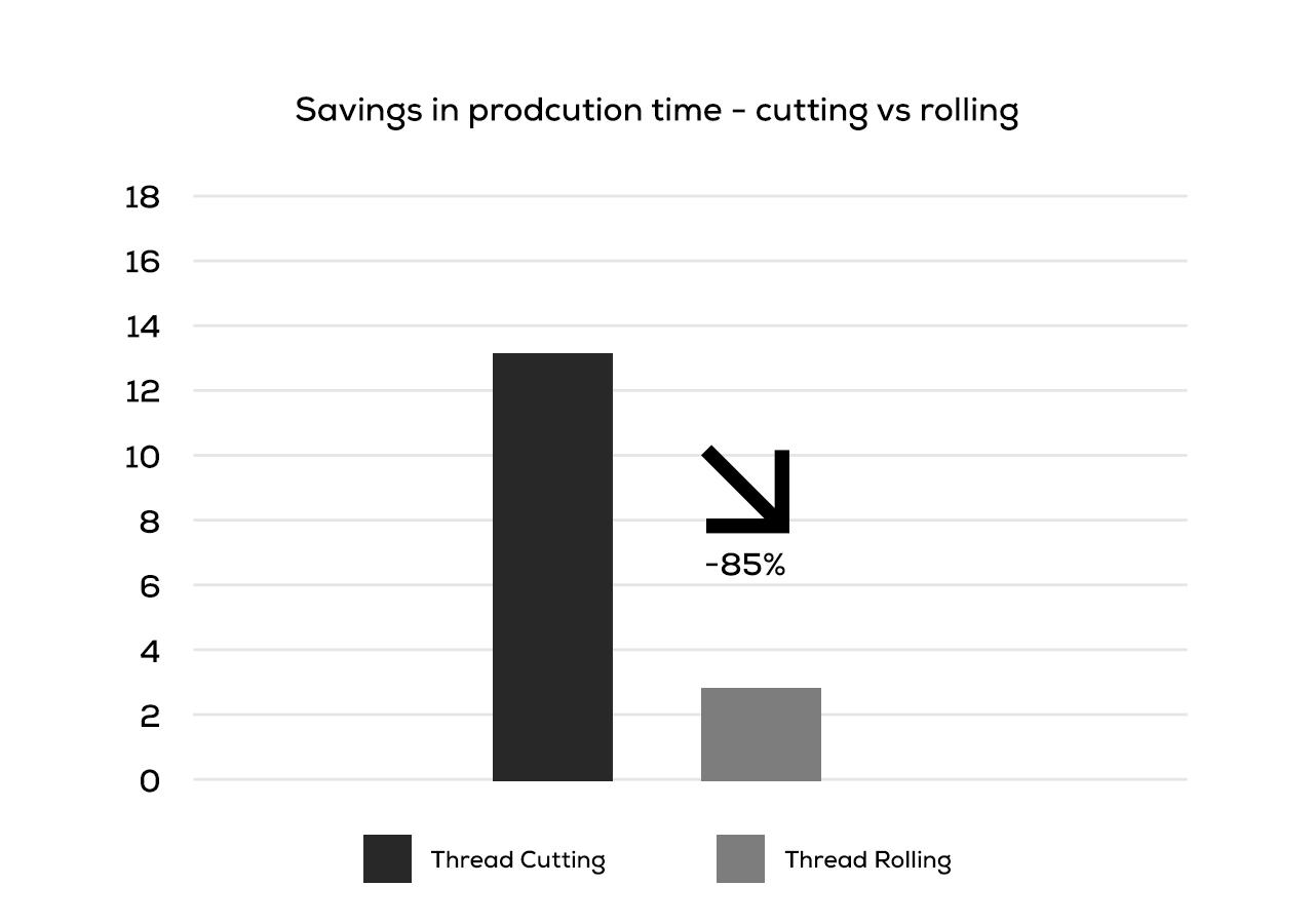 Thread Rolling vs Thread Cutting Graph