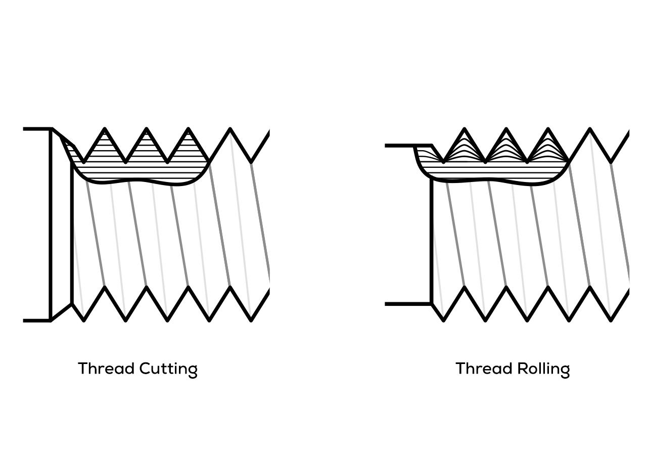 Thread Rolling vs Thread Cutting Illustration