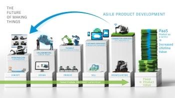 Consulenza per Industria Meccanica per Gestire Processi di Progettazione e Produzione