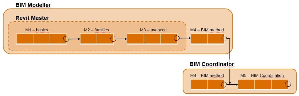 Percorso formazione modellazione BIM con Revit