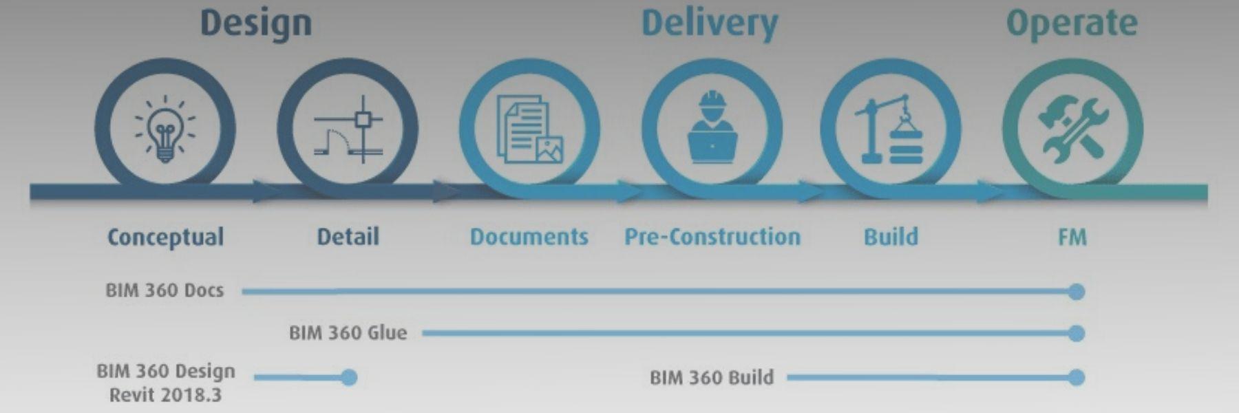 Soluzioni Autodesk BIM360
