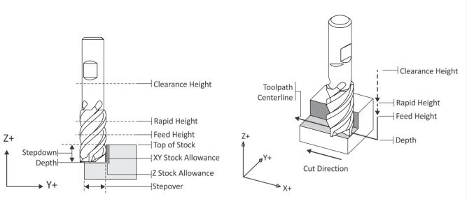 Lavorazioni CNC 2D con Inventor CAM - toolpath terminology