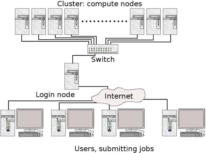 cluster computinh