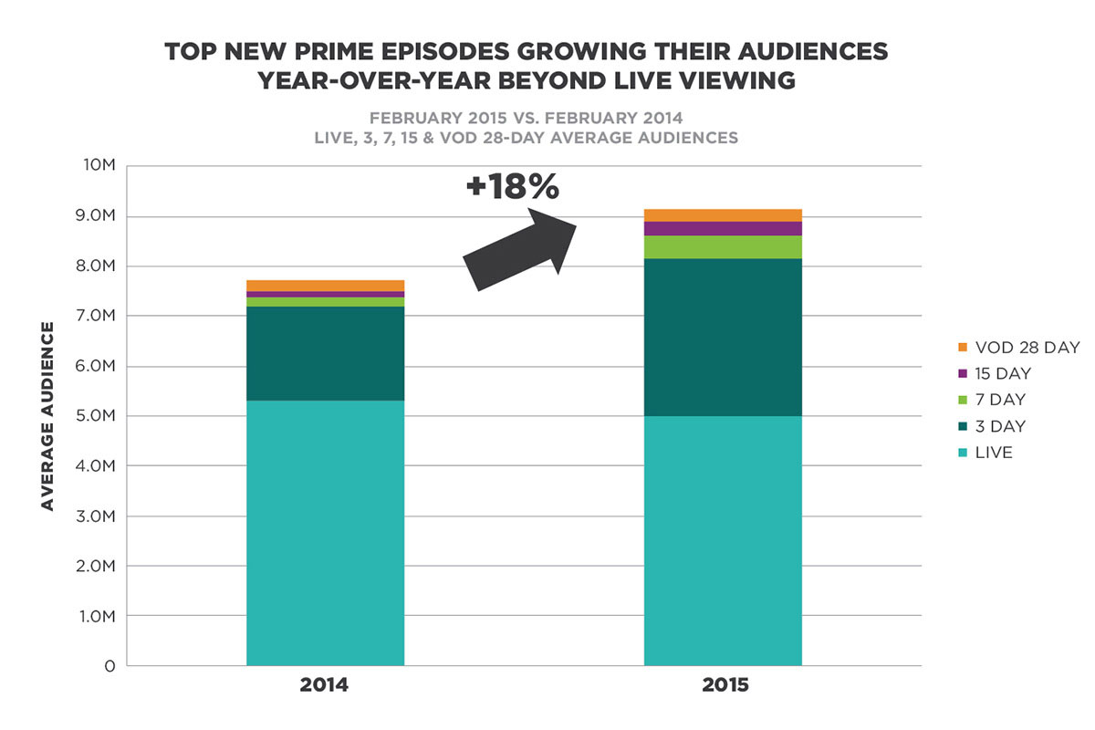 Television audience growth