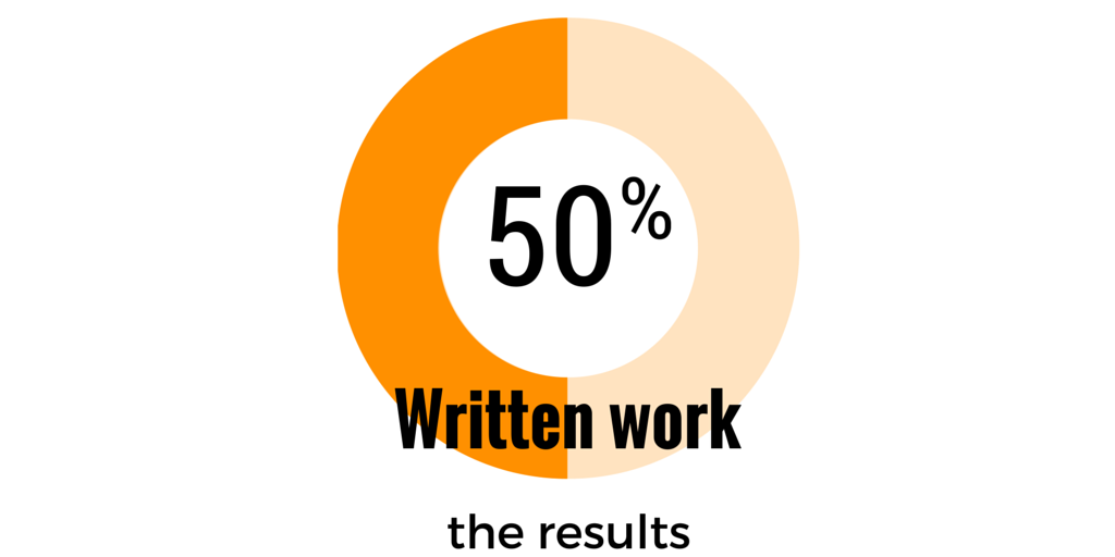 Written Work in Music Lessons: The Results
