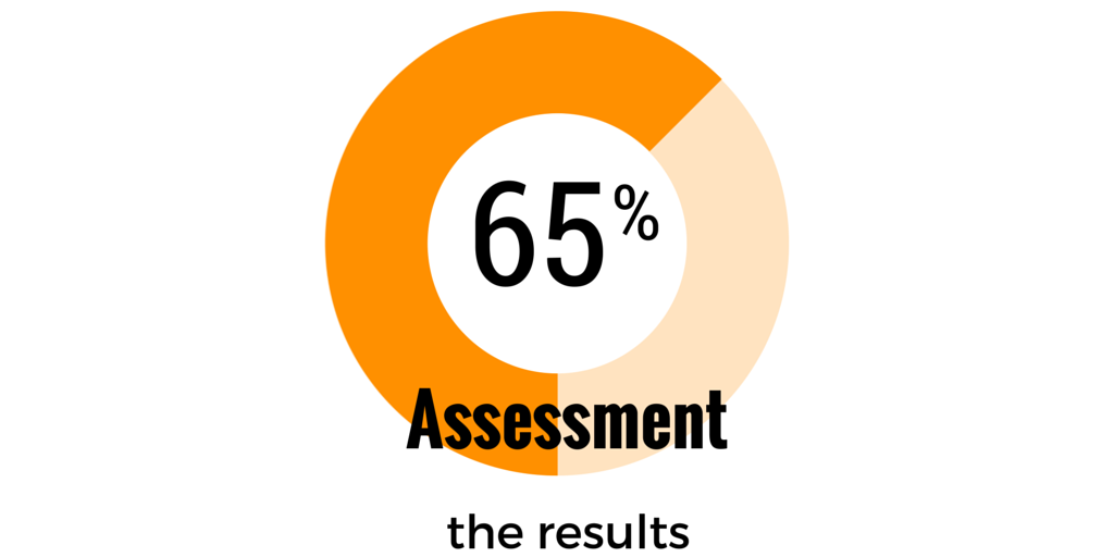 Assessments in music lessons: The Results