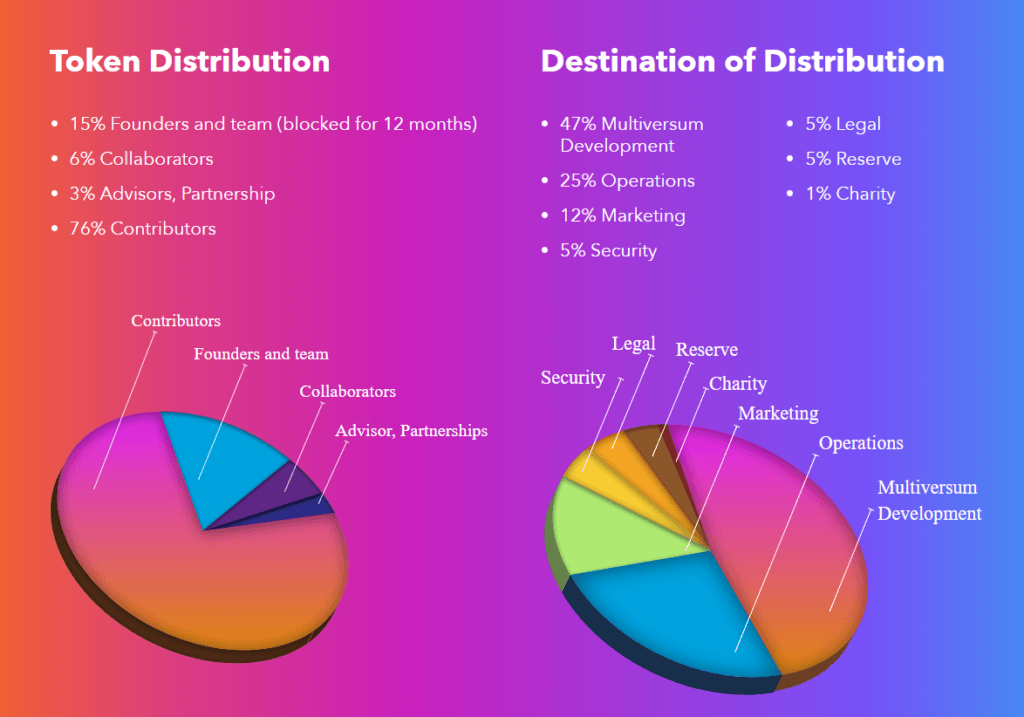 Pie charts showing the distribution of MTV's tokens
