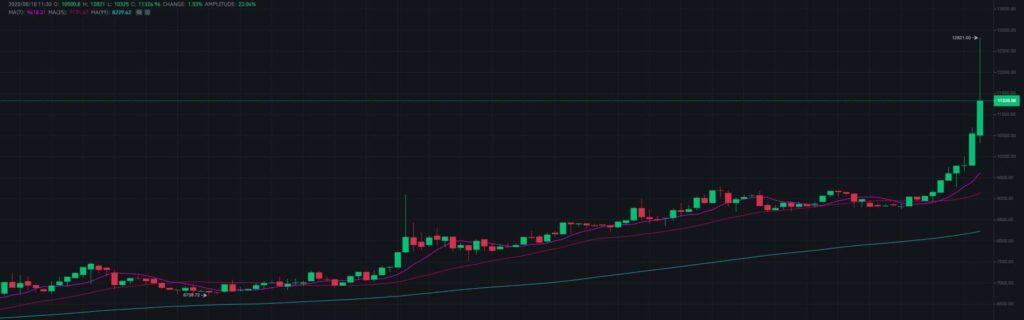 YFI/USDT Trading Chart