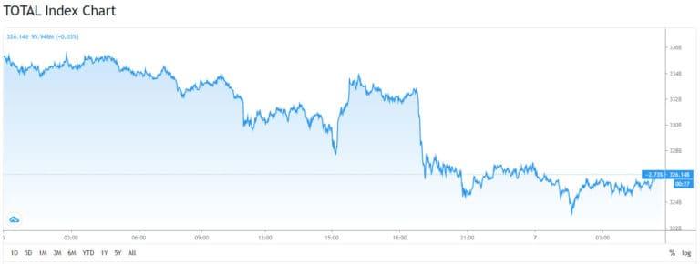 Total Crypto Market Cap. Source: TradingView