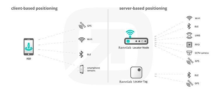 Client based vs. server based indoor positing