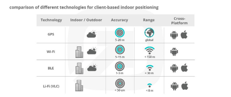 Comparison of different technologies for client based indoor positing