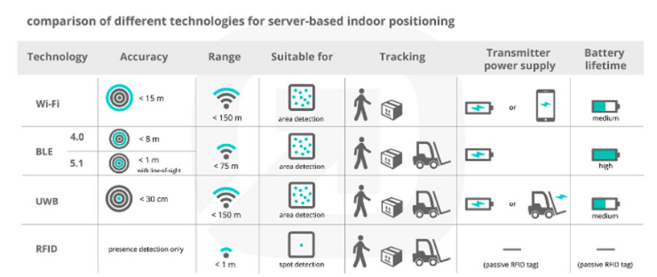 Comparison of different technologies for server based indoor positing